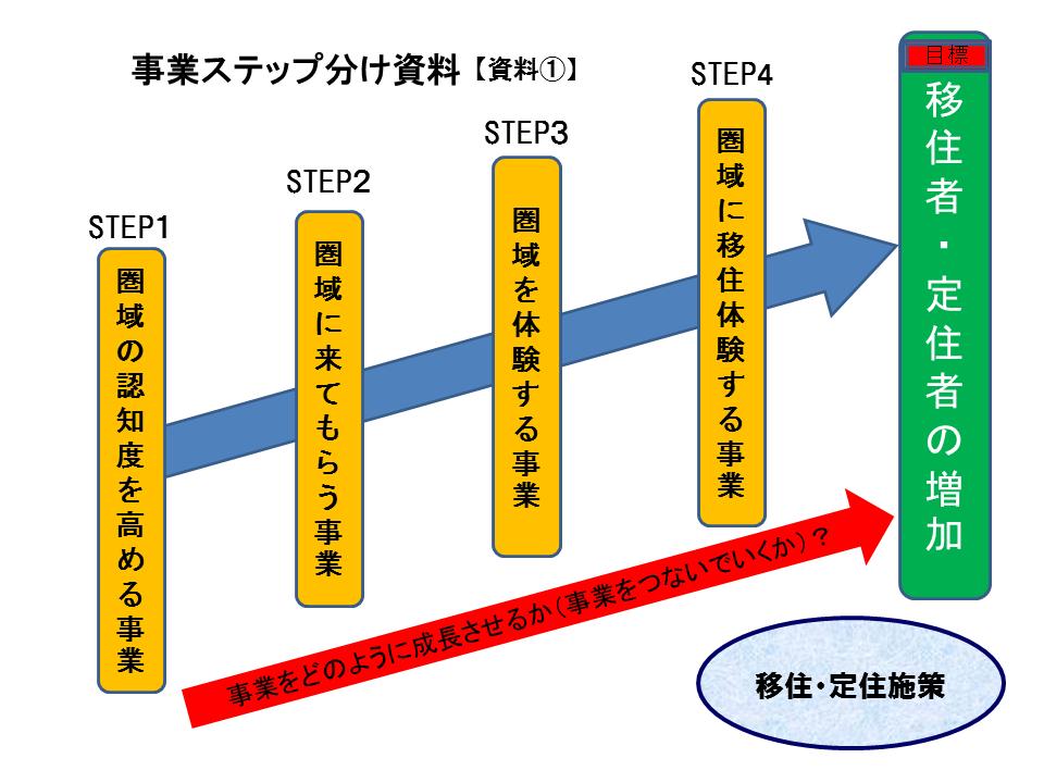 【資料①】事業ステップ分け資料